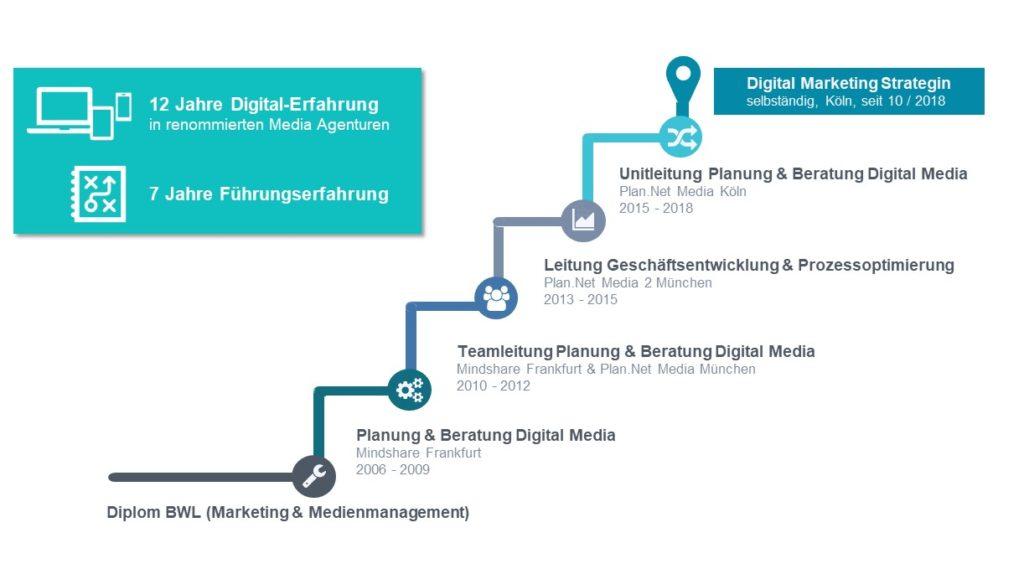 Köln Online Marketing Beratung über mich Lebenslauf